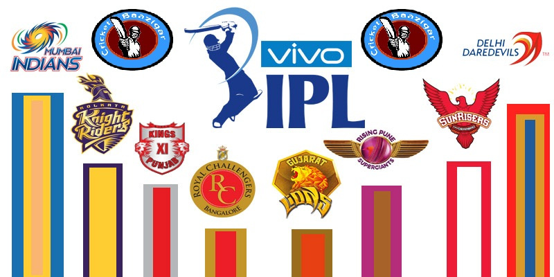 How IPL betting is done?